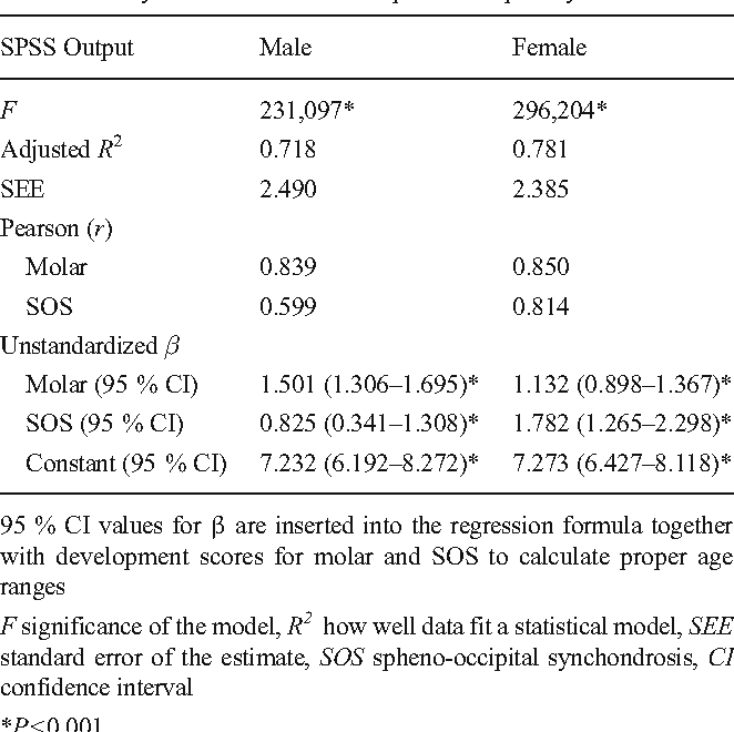 Table 6 From Radiologic Assessment Of Third Molar Tooth And Spheno Occipital Synchondrosis For Age Estimation A Multiple Regression Analysis Study Semantic Scholar Ossified in the beginning of adulthood. table 6 from radiologic assessment of