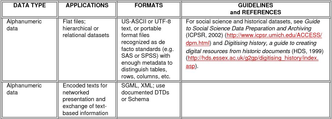 PDF] Creating a Framework of Guidance for Building Good Digital ...