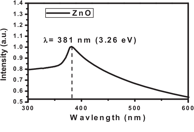 Figure 1 from Biological synthesis of ZnO nanoparticles