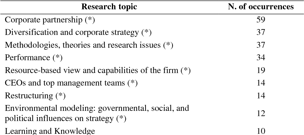 Three decades of strategic management research on M&As