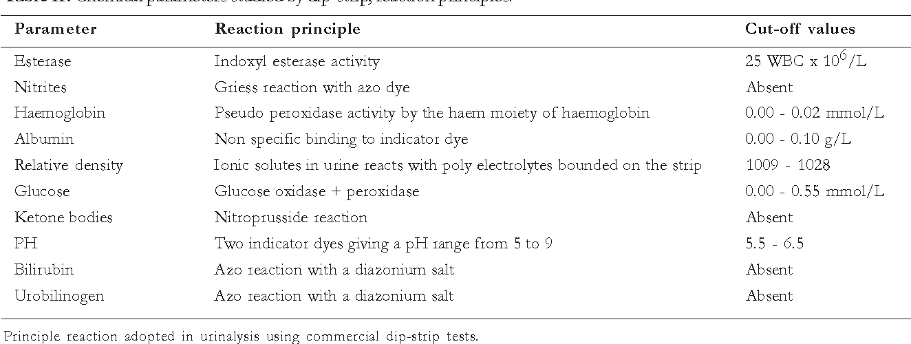 Table II from Stability of common analytes and urine