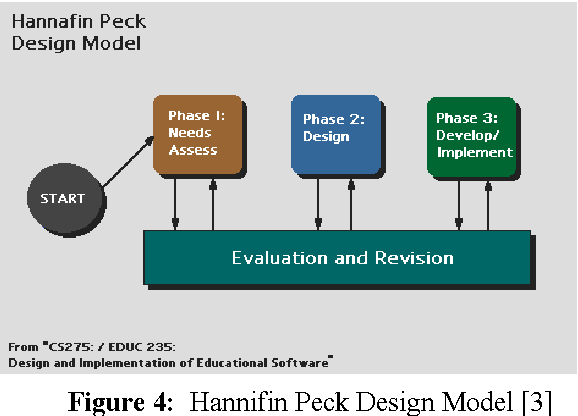 Figure 6 From Educational Theories And Instructional Design Models Their Place In Simulation Semantic Scholar