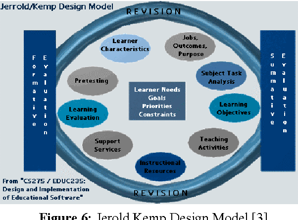 Pdf Educational Theories And Instructional Design Models Their Place In Simulation Semantic Scholar