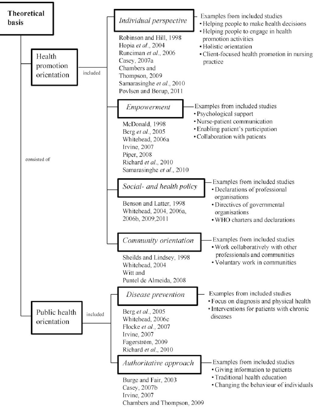 Pdf Nurses Roles In Health Promotion Practice An Integrative Review Semantic Scholar