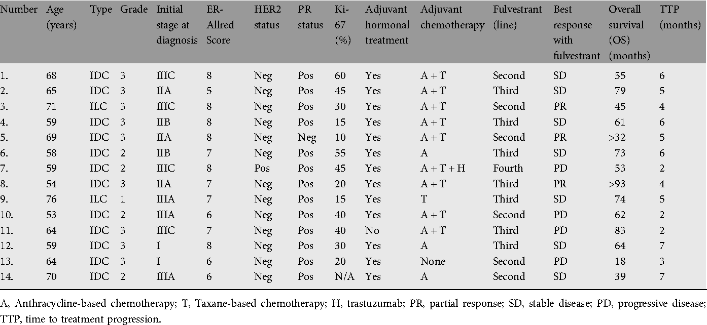 Fulvestrant and male breast cancer: a case series. | Semantic Scholar