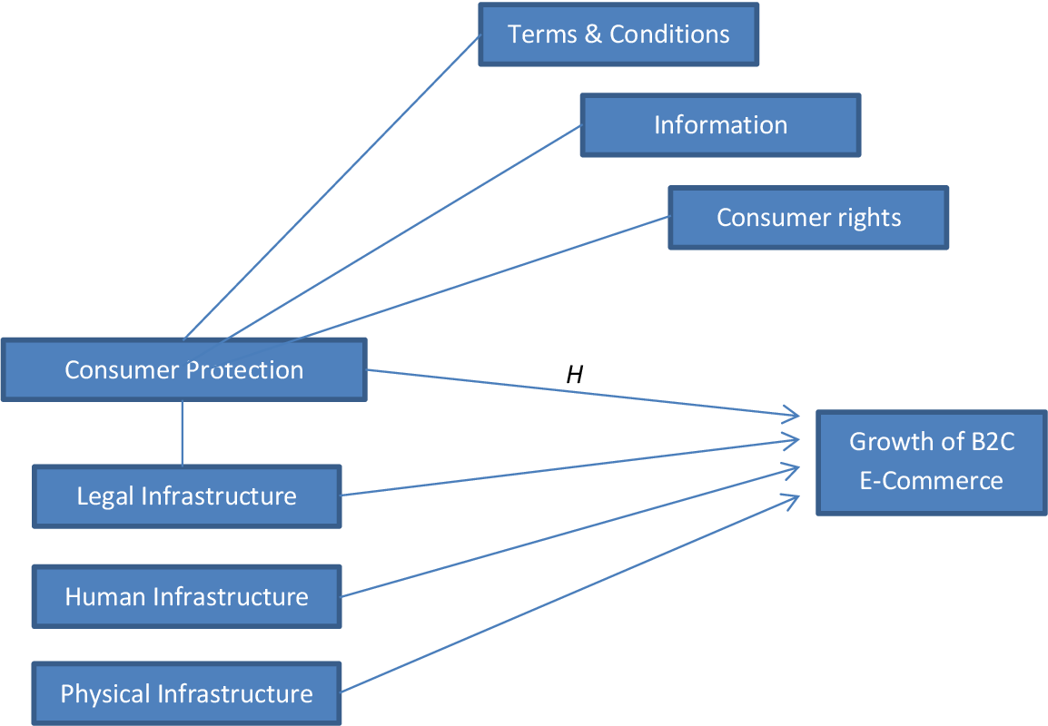 PDF] The importance of consumer protection for the
