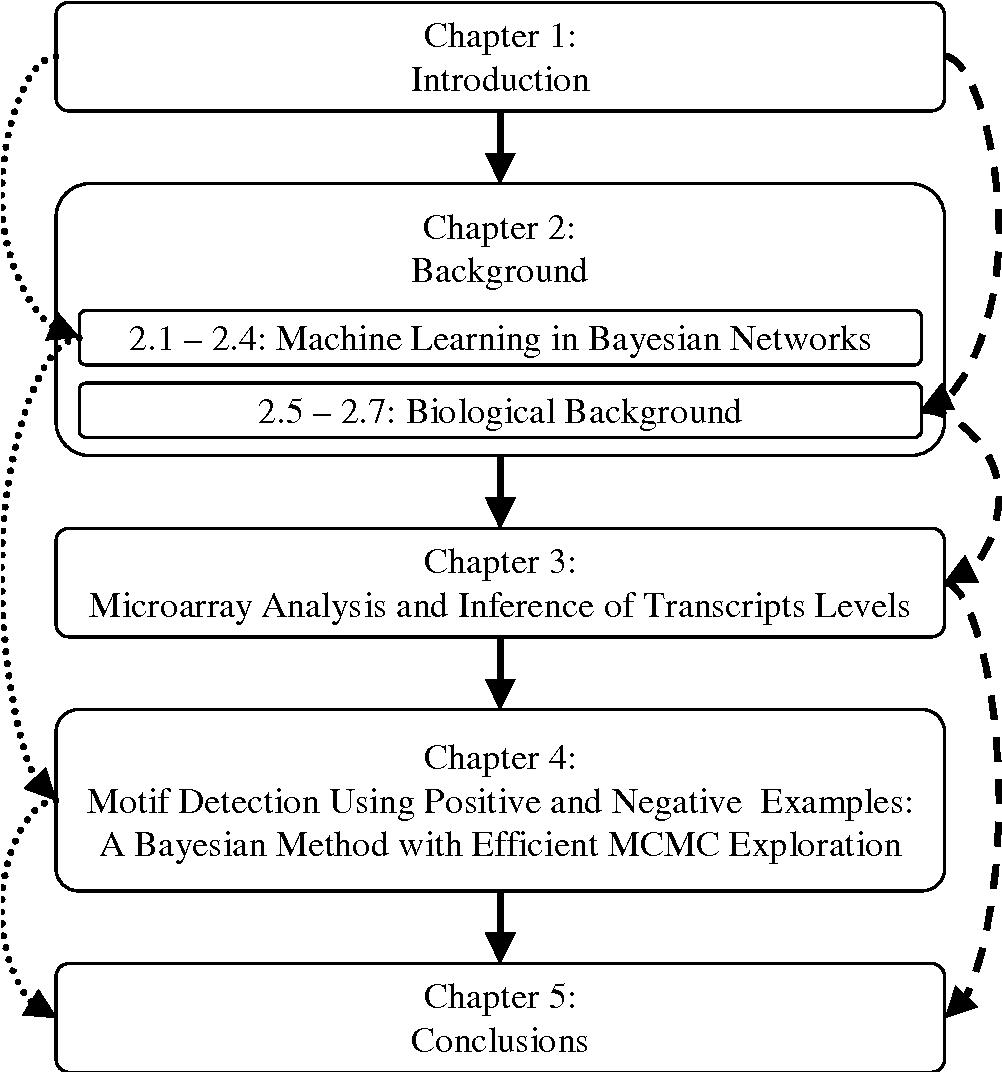 PDF] Machine learning in computational biology: models of