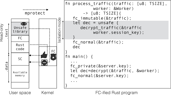 Figure 1 from Fidelius Charm: Isolating Unsafe Rust Code