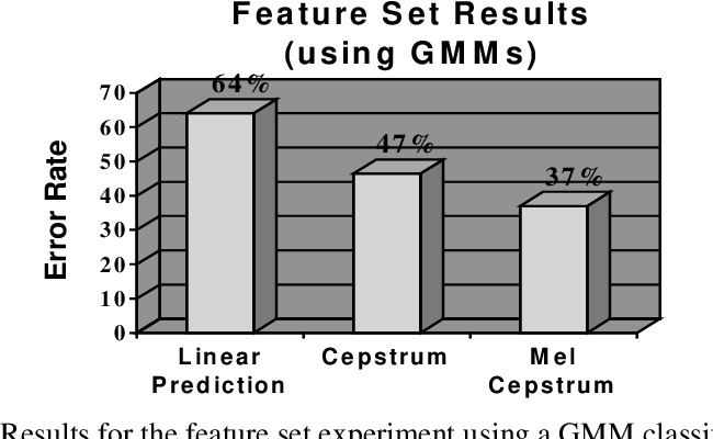 PDF] A Study of Musical Instrument Classification Using Gaussian ...