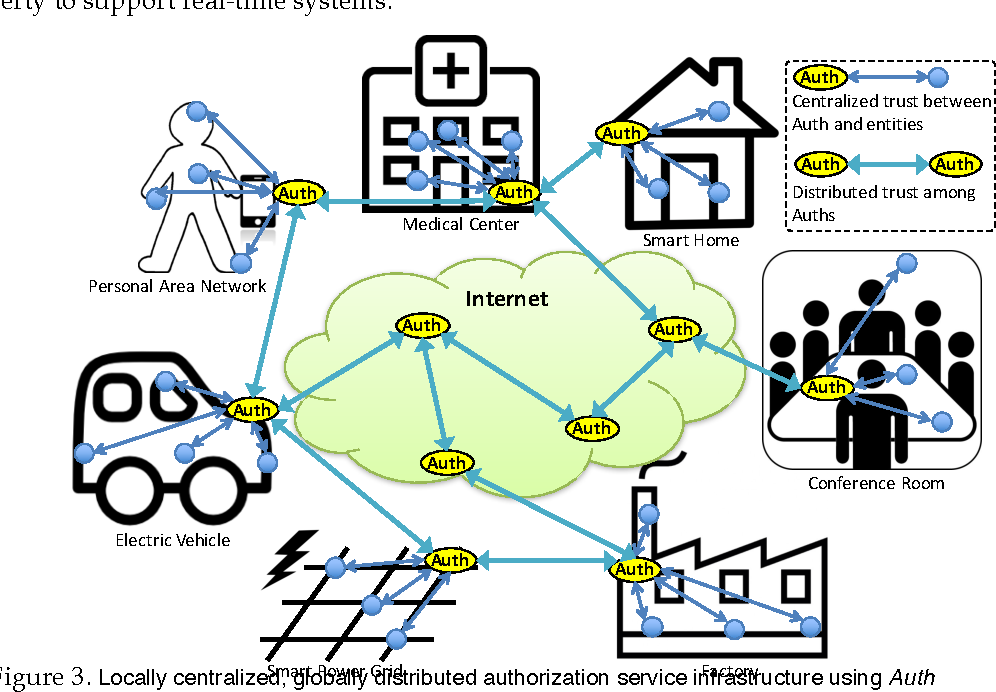 Authentication and Authorization for the Internet of Things