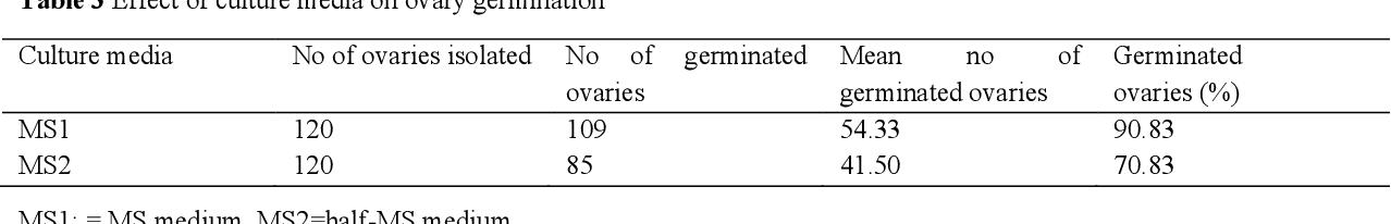 PDF] Sexual propagation of Persian shallot (Allium hirtifolium ...
