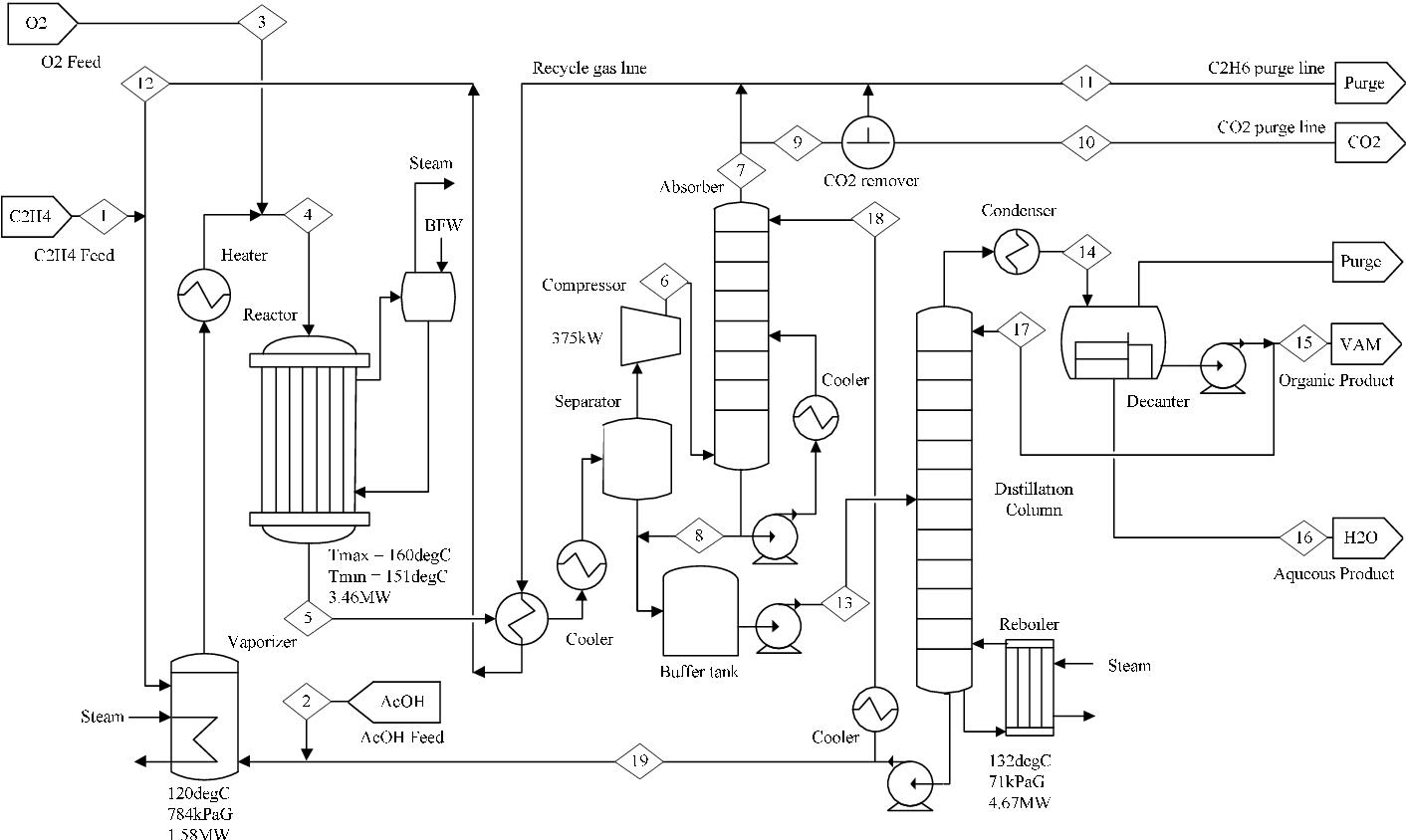 Figure 1 From Vinyl Acetate Monomer Vam Plant Model A