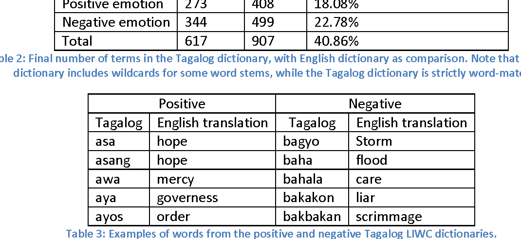PDF] Development and Evaluation of Tagalog Linguistic