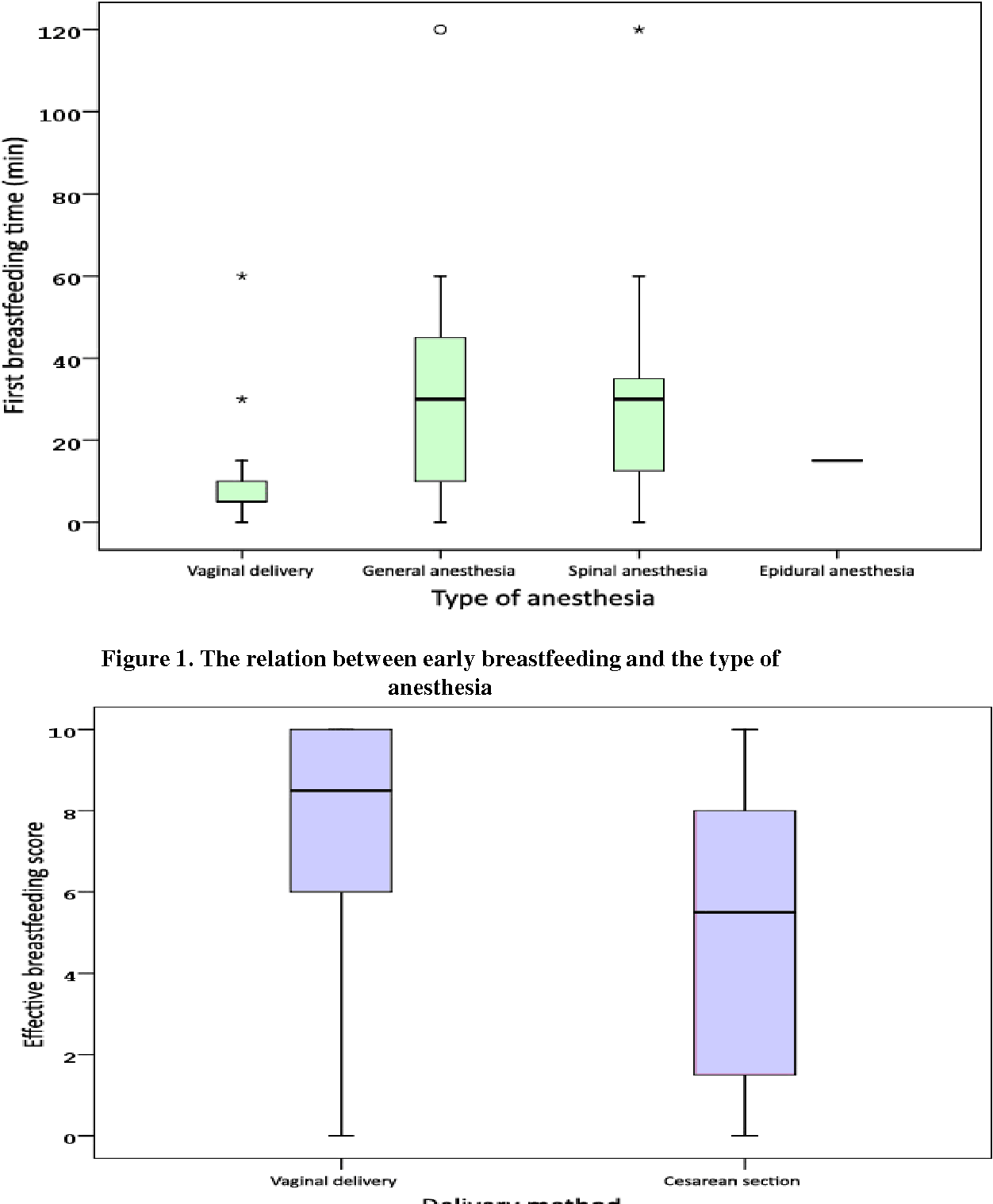 Pdf Analysis Of Maternal Characteristics During Breastfeeding In Early Infancy Associated With Prolactin Levels And Breastfeeding Latch Scores Semantic Scholar