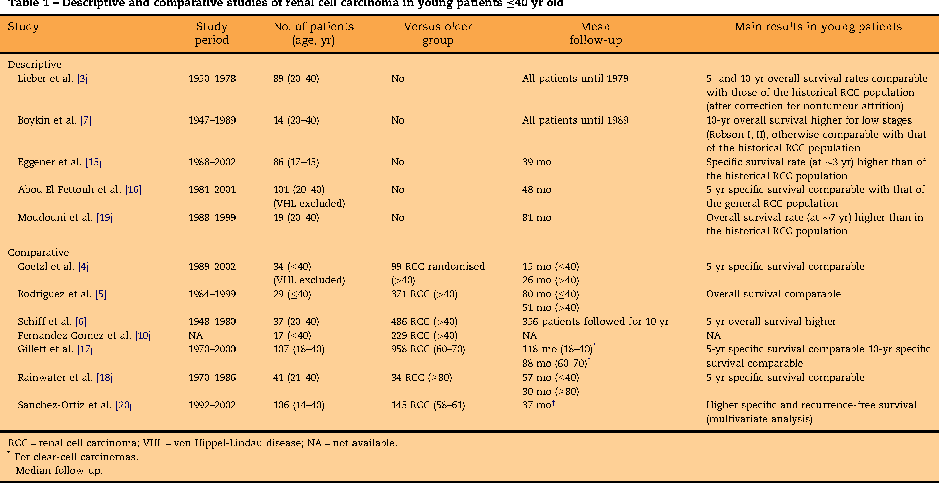 Pdf Renal Cell Carcinoma In Adults 40 Years Old Or Less Young Age Is An Independent Prognostic Factor For Cancer Specific Survival Semantic Scholar