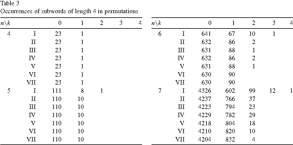 Consecutive patterns in permutations - Semantic Scholar