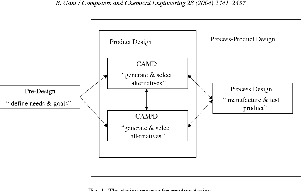 Pdf Chemical Product Design Challenges And Opportunities Semantic Scholar
