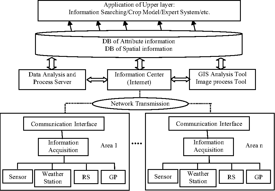 Design Of Intelligent Agriculture Management Information System Based On Iot Semantic Scholar