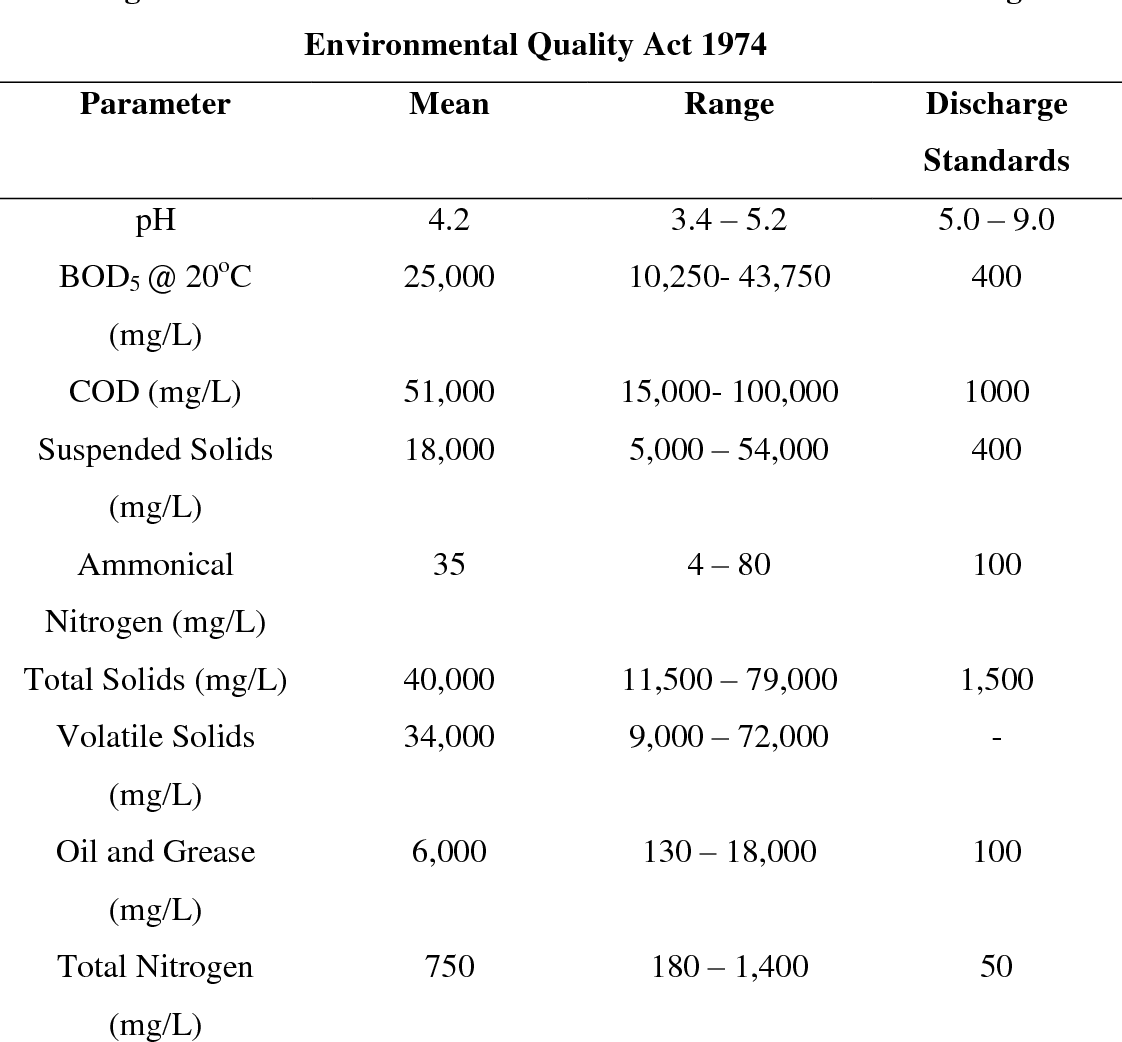 Table 2 2 From Electro Oxidation Of Palm Oil Mill Effluent Pome Semantic Scholar