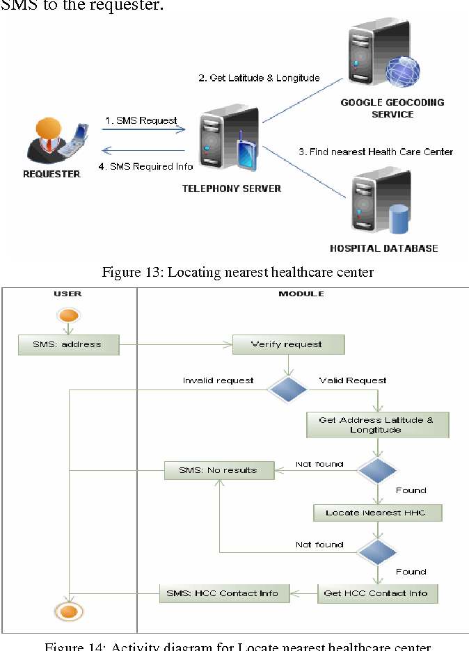 Figure 13 from Web-based database and SMS to facilitate