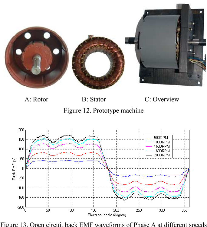 Dual-rotor, radial-flux, toroidally-wound, permanent-magnet