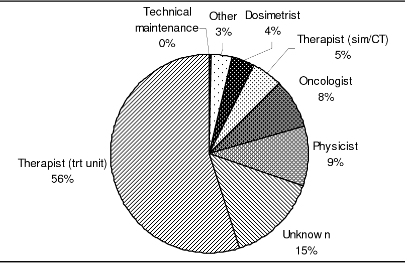 Figure 1 from Radiation Oncology Safety Information System