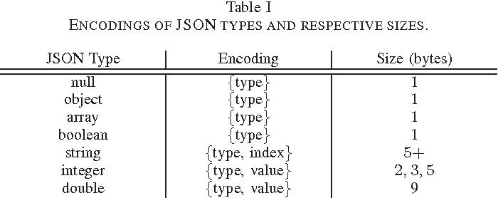 SJSON: A succinct representation for JavaScript object