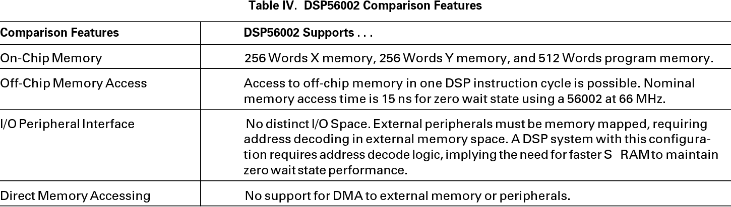 Table IV from a Considerations for Selecting a DSP Processor