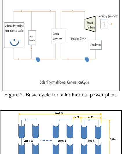Performance and economics of a solar thermal power