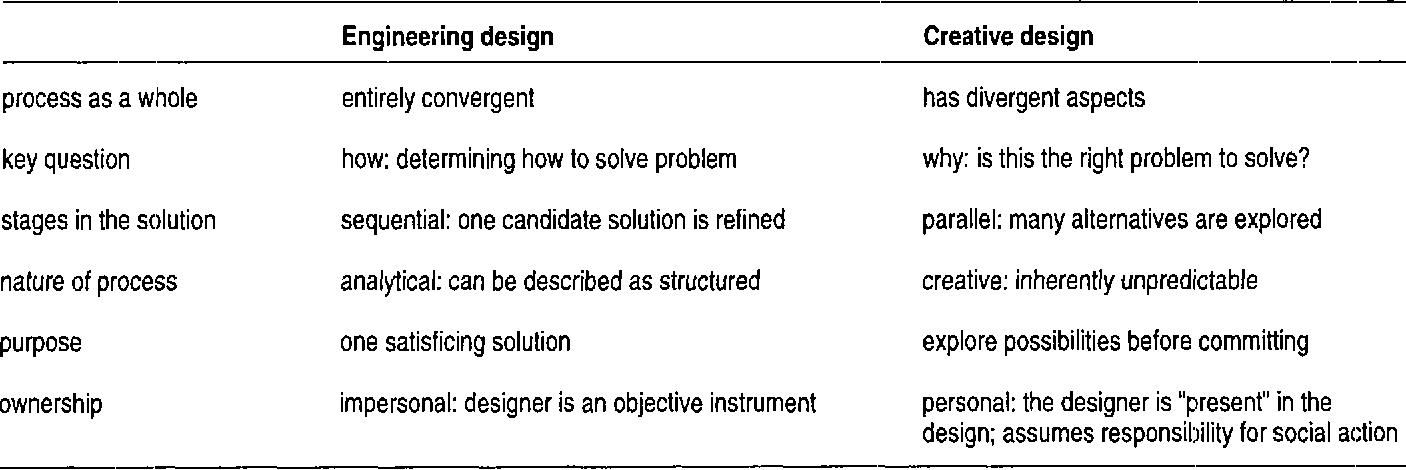 Pdf Applying Design Methodology To Software Development Semantic Scholar