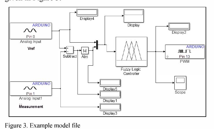 Design of Matlab/Simulink based development board for fuzzy