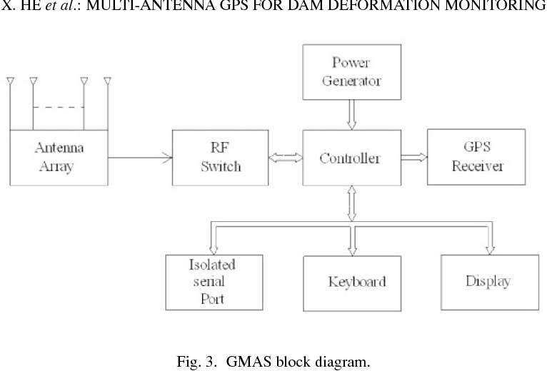 Application and evaluation of a GPS multi-antenna system for