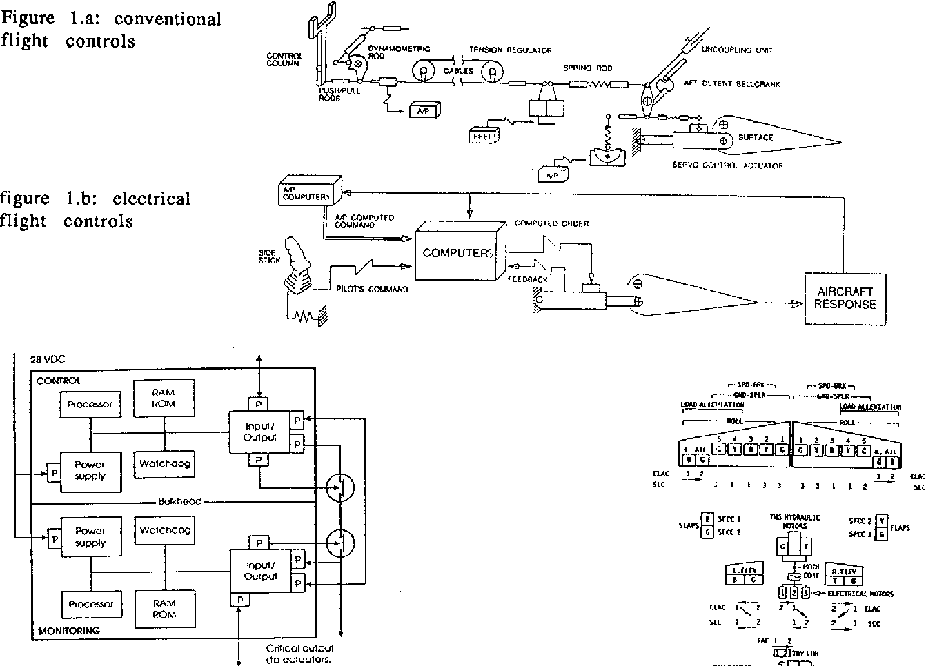 Figure 1 from AIRBUS A320/A330/A340 electrical flight