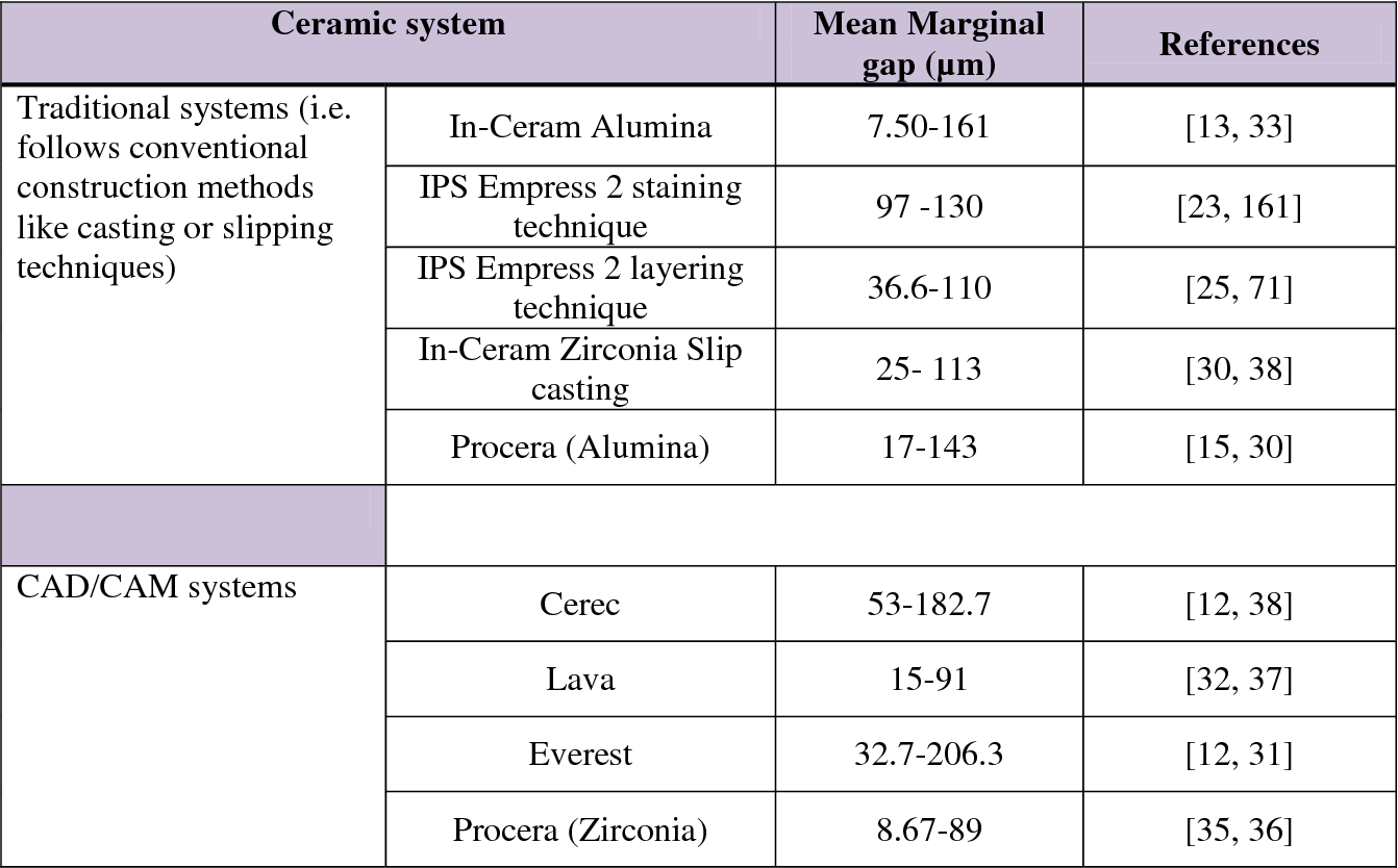 Accuracy and reliability of methods to measure marginal