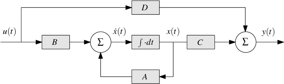 Figure 2.2 from PERIODIC RICCATI DIFFERENTIAL EQUATION SOLVERS | Semantic  ScholarSemantic Scholar