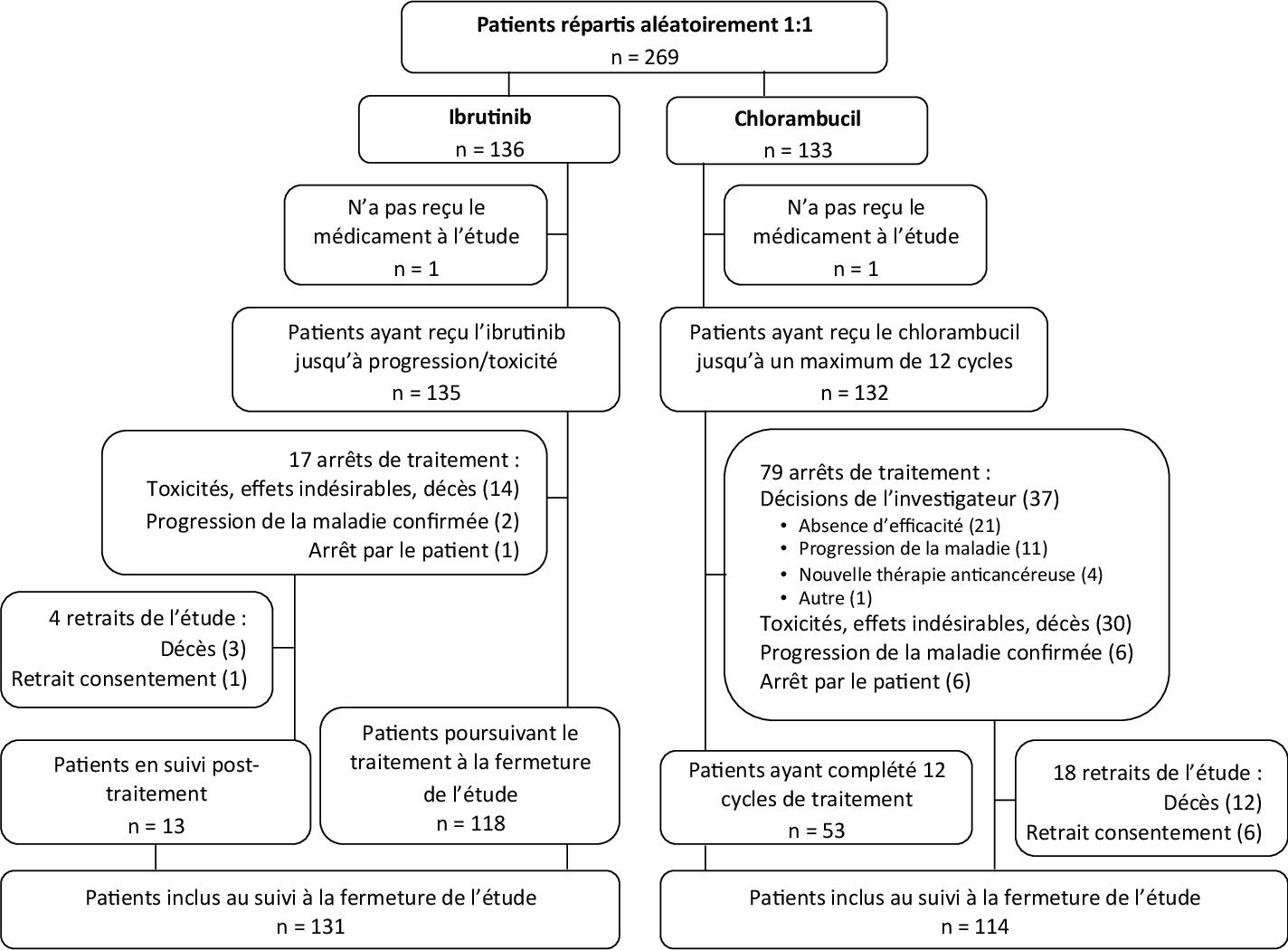 Ibrutinib En Premiere Ligne De Traitement De La Leucemie Lymphoide Chronique Pour Les Patients Ages Etude Resonate 2 Semantic Scholar