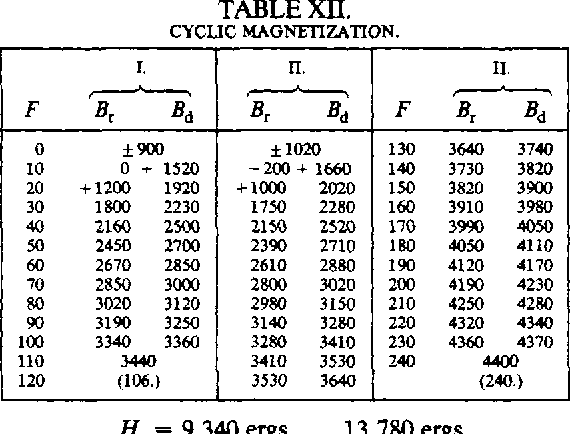 table XII