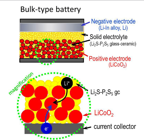 Figure 4 from Development of Sulfide Solid Electrolytes and