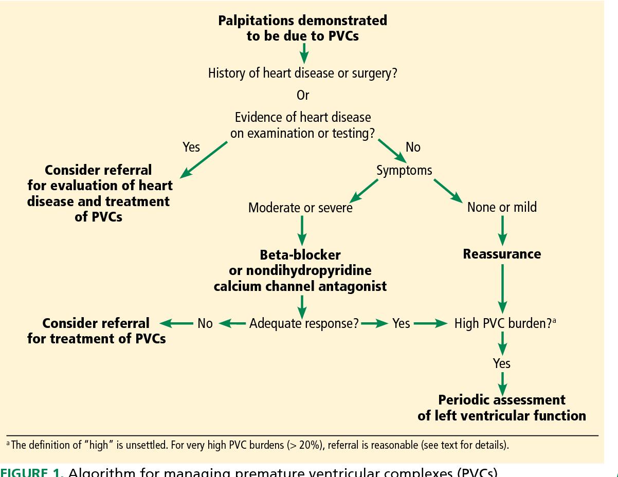 PDF] Premature ventricular contractions: Reassure or refer? | Semantic  Scholar