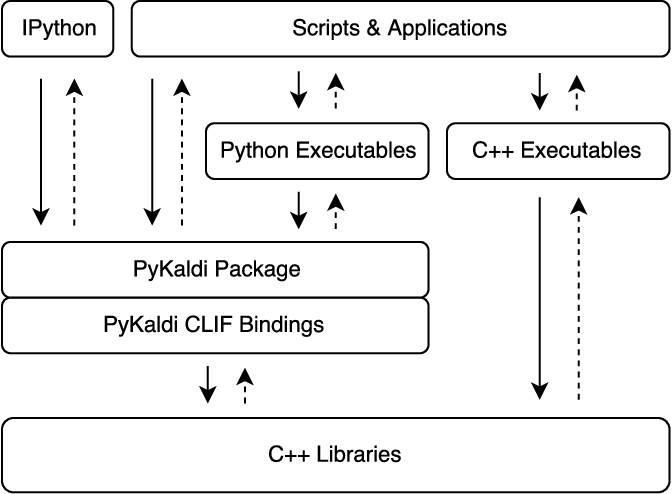 Pykaldi: A Python Wrapper for Kaldi - Semantic Scholar
