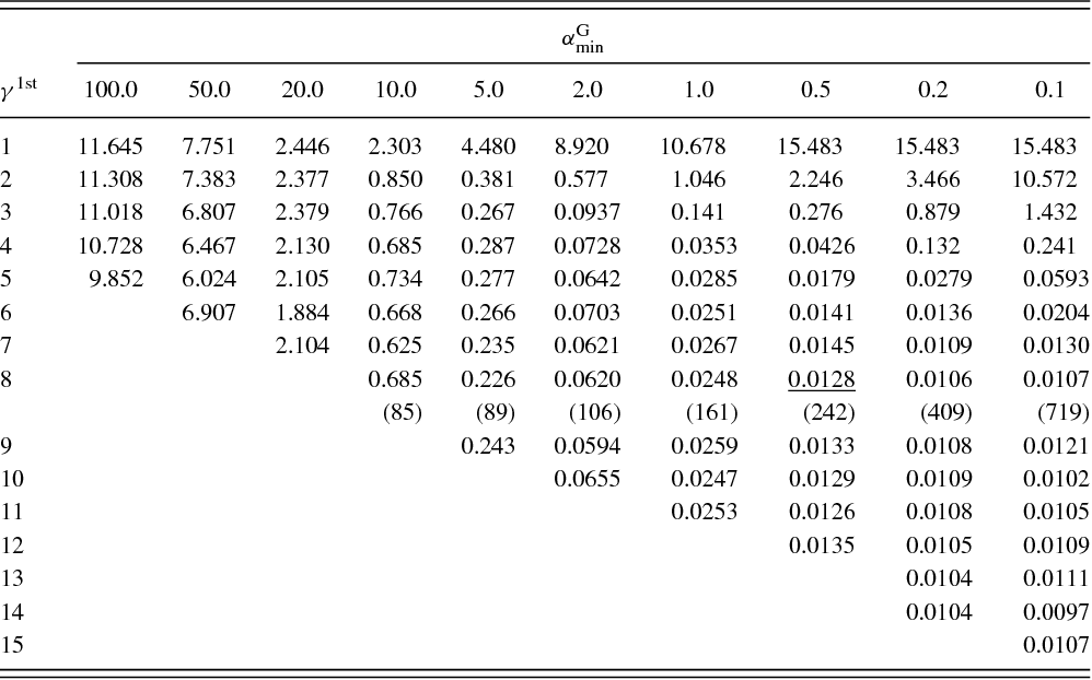 Table I from The accuracy of the Gaussian-and-finite-element