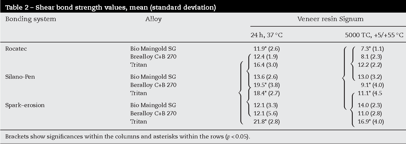 Spark erosion as a metal-resin bonding system  - Semantic