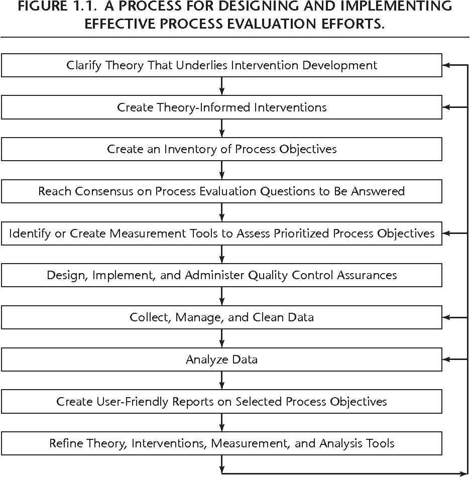 Figure 1 1 from Y CHAPTER ONE Process Evaluation for Public