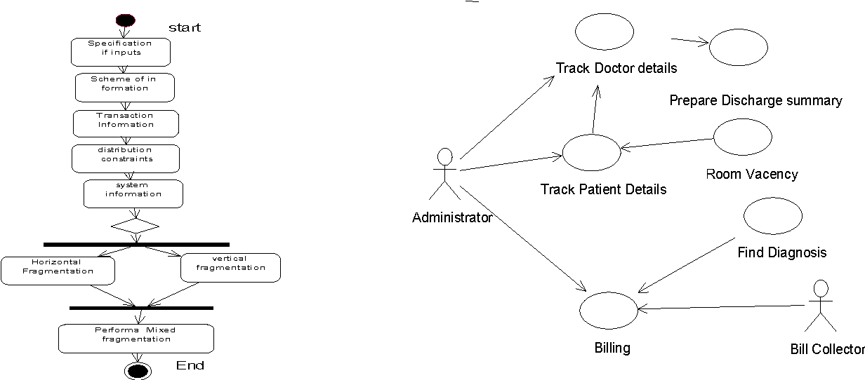 Figure 2 From Modeling Of Mixed Fragmentation In Distributed Database Using Uml 2 0 Semantic Scholar