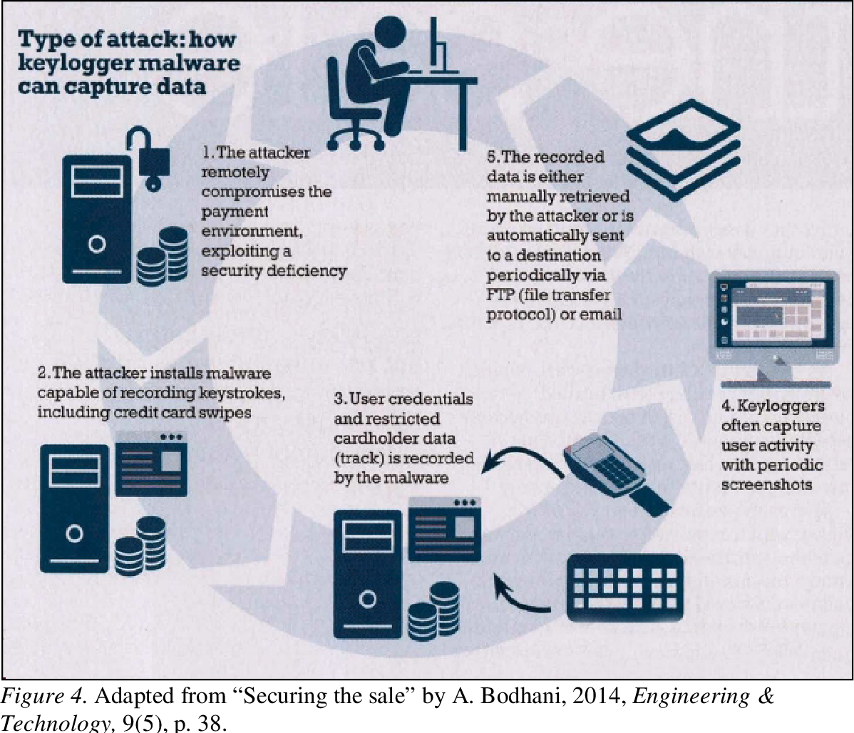 PDF] Countering Man-in-the-Middle Attacks in Point of Sale