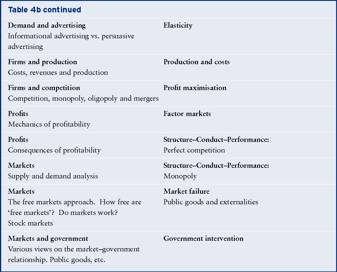 PDF] Teaching heterodox economics concepts - Semantic Scholar