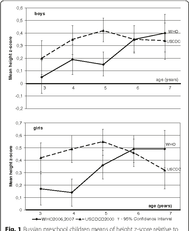 Figure 1 from The height-, weight- and BMI-for-age of