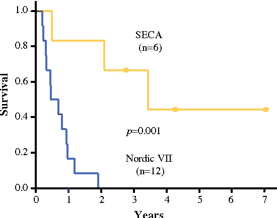 Is Liver Transplantation An Option In Colorectal Cancer Patients With Nonresectable Liver Metastases And Progression On All Lines Of Standard Chemotherapy Semantic Scholar