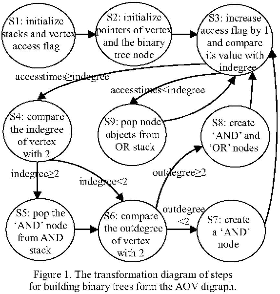 A Transformation Algorithm Of Ladder Diagram Into Instruction List Based On Aov Digraph And Binary Tree Semantic Scholar