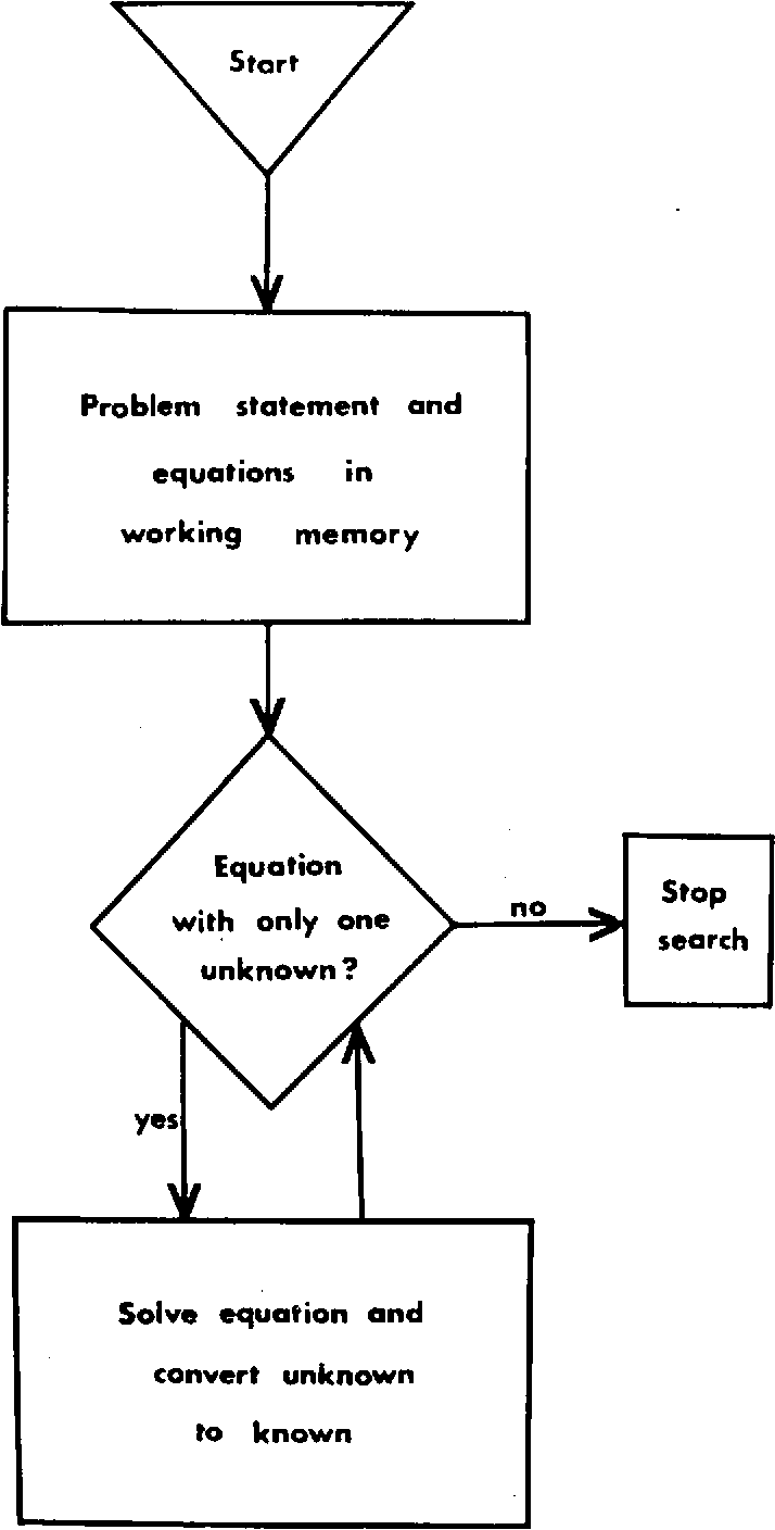 Pdf Cognitive Load During Problem Solving Effects On Learning Semantic Scholar